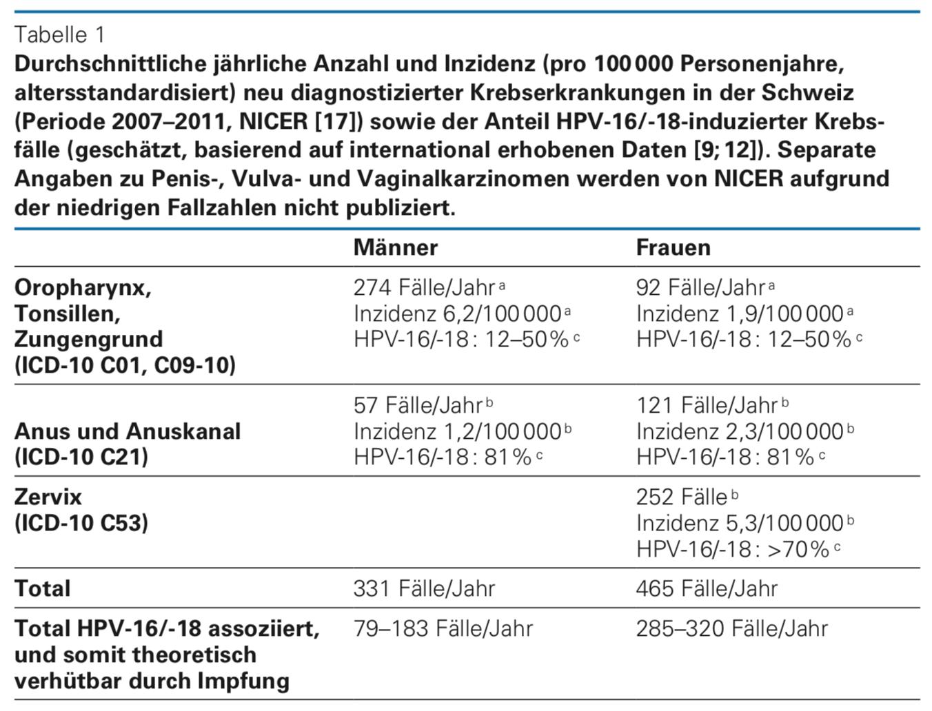hpv impfung cervarix nebenwirkungen